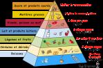 FRENCH PYRAMID